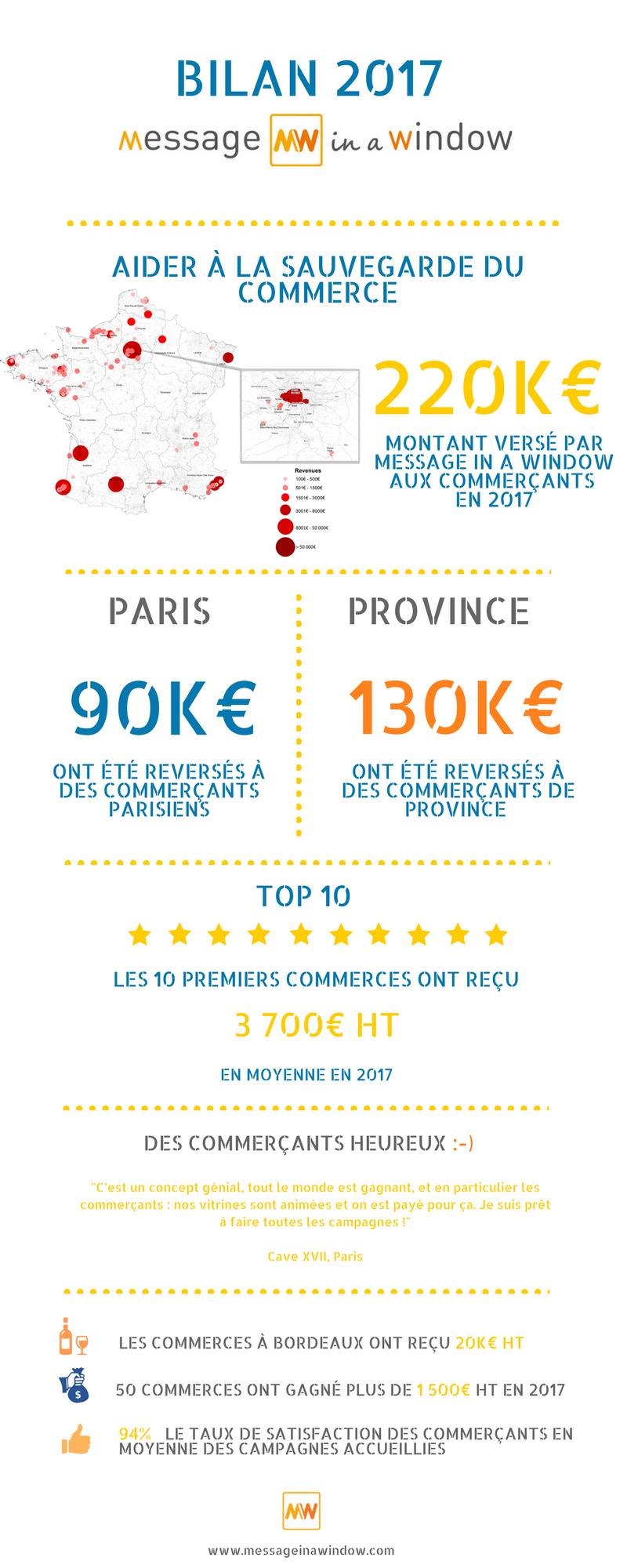 Infographie Bilan 2017 MW