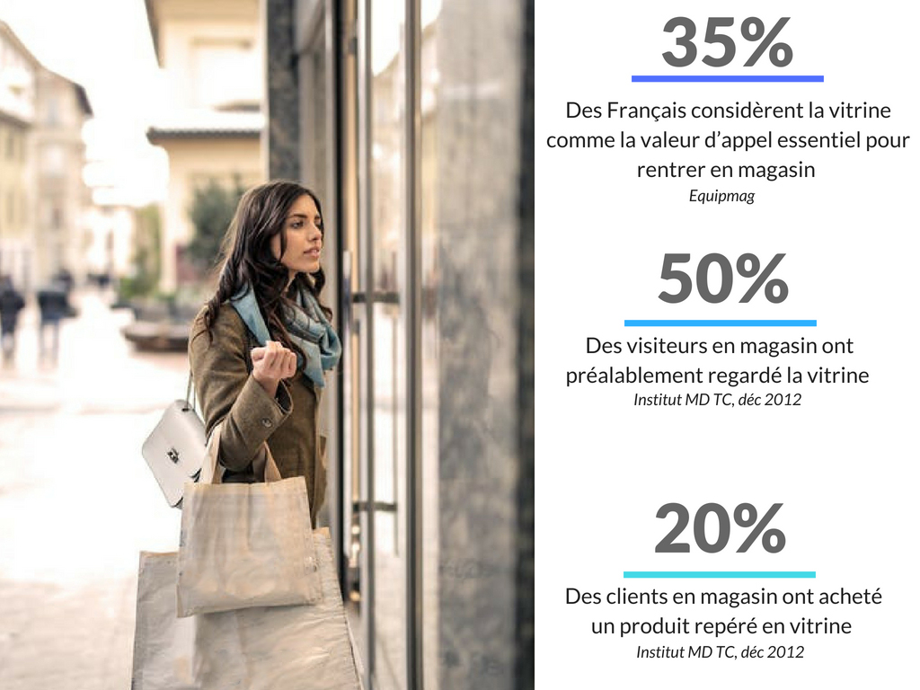 Comment accélérer ses ventes retail avec Message In A Window ?